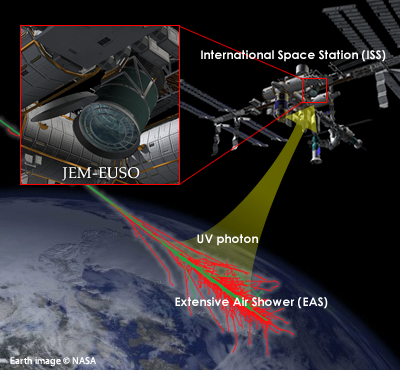 Engineers plan to use high-powered laser to clear space debris