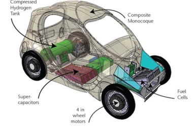 engineering careers  Hydrogen car to be made in the UK
