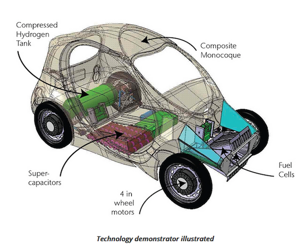 Hydrogen car to be made in the UK