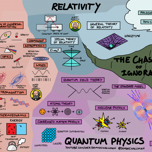 Simple Map shows How Everything in Physics Is Connected