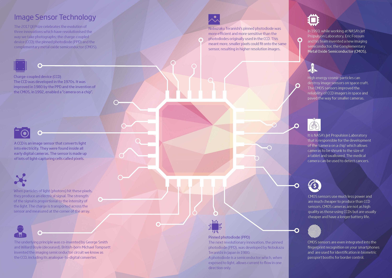 Infographic — Digital Imaging Sensor Technology — Born to