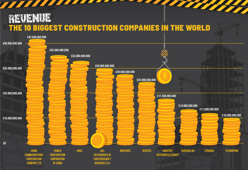 Infographic: What are the 10 Biggest Construction Companies